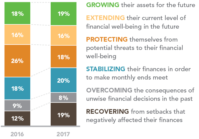 Bar graph depicting how Americans plan to respond to their financial situation in both 2016 and 2017