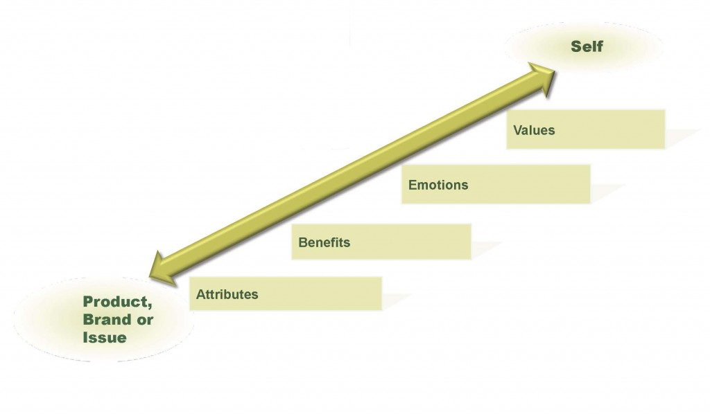 Communications Strategy Development using Means-End Theory. In this chart, the product, brand or issue is connected to the Self by four factors on a ladder: Attributes, Benefits, Emotions, and Values