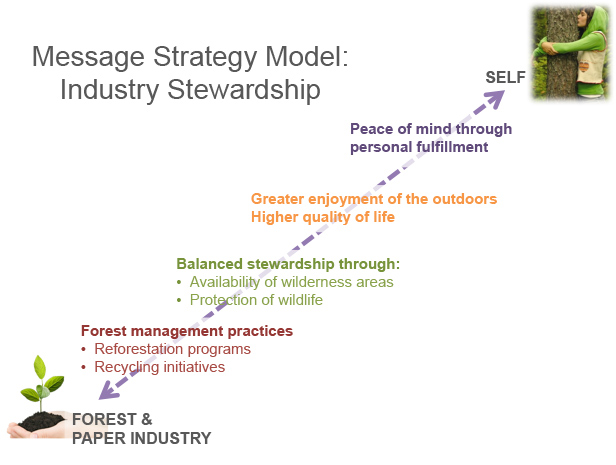 A message strategy model for industry stewardship, connecting the forest & paper industry to the individual self