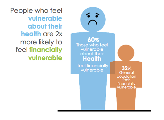 A finding on American's health and financial wellbeing: People who feel vulnerable about their health are 2x more likely to feel financially vulnerable.