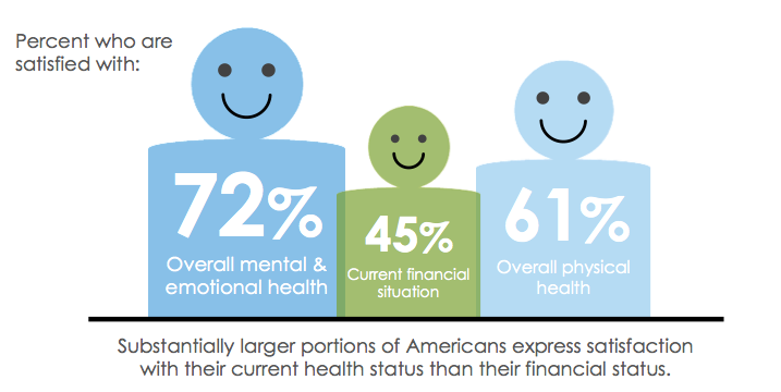 A finding on American's health and financial wellbeing: Substantially larger portions of Americans express satisfaction with their current health status than their financial status. 72% of Americans are satisfied with their overall mental and emotional health; 61% with their overall physical health; and 45% with their current financial situation.