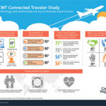 Thumbnail of Carson Wagonlit Travel's infographic depicting the results of their connected traveler study