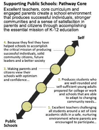 Supporting Public Education: Pathway Core using means-end theory
