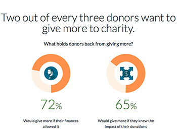 Fidelity Charitable Overcoming Barriers to Giving graphic