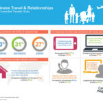 Carson Wagonlit Travel Business Travelers and Relationships infographic