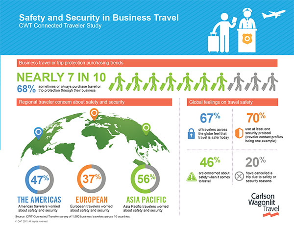 Business Traveler Safety And Security Research Carlson Wagonlit Travel