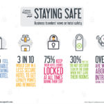Carlson Wagonlit Travel Safety and Security Thought Leadership Research infographic