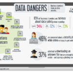 Business travelers' data security concerns, CWT study infographic