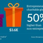 Entrepreneurs' Philanthropy Qualities and Approaches, Fidelity Charitable Study