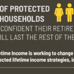 Retirement income protection study findings for the Alliance for Lifetime Income