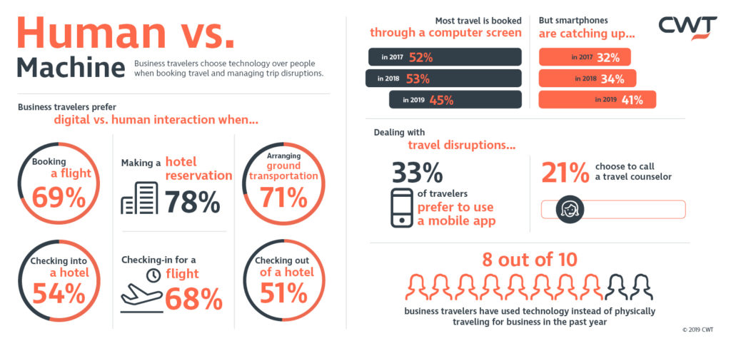 Booking business travel research on technology preferences