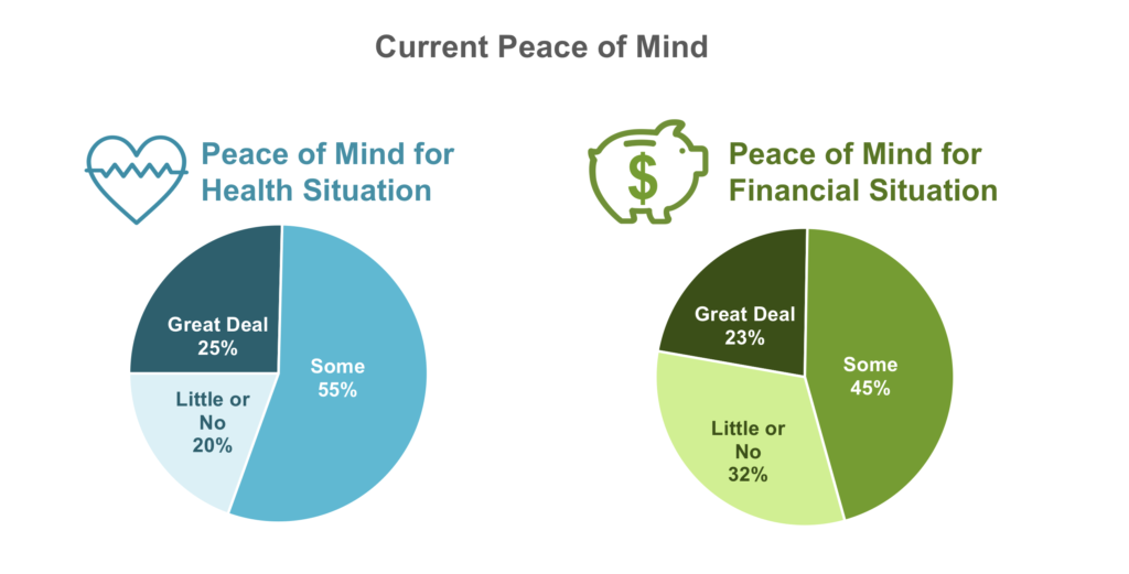 Health and Wealth: Graphs showing Americans' current peace of mind