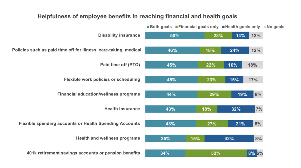 Health and wealth: the perceived helpfulness of nine employee benefits in a chart