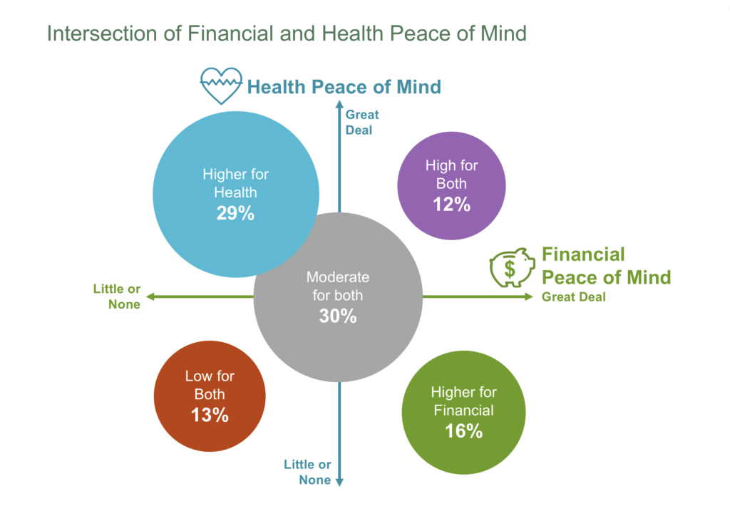 Health and Wealth: A chart that plots the intersection of financial and health peace of mind among Americans