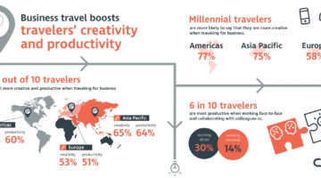 Business travel boosts travelers' creativity and productivity -- CWT infographic