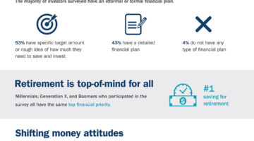 Affluent investors do not consider themselves wealthy -- and more Ameriprise Modern Money findings summarized in this infographic