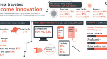Travel innovation: CWT infographic depicting how business travelers embrace innovation