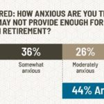 Retirement financial anxiety of Americans on a spectrum from not at all anxious to extremely anxious