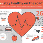 Business traveler health and wellness routines while on trips, results from CWT study