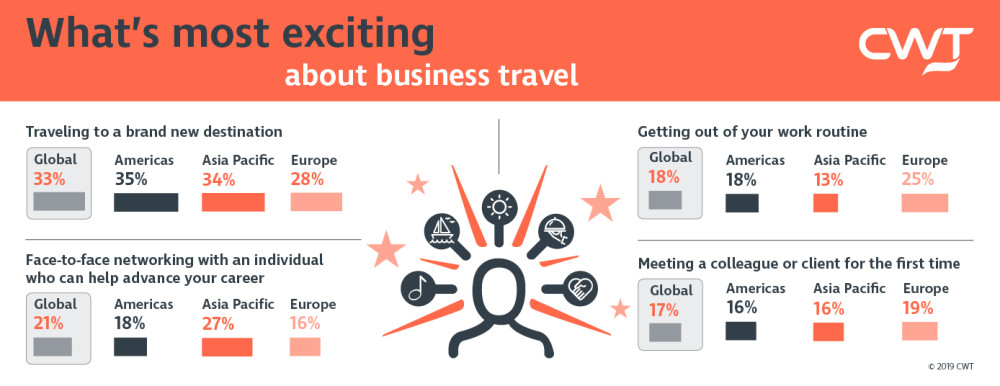What's most exciting about business travel infographic