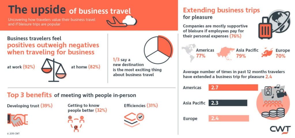The upside of business travel, according to CWT study results (infographic)