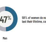 Women's retirement income concerns: 58% of women do not expect their income to last their lifetime, compared to 47% of men