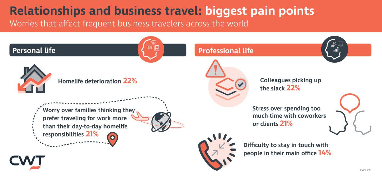 The pain points of business travel: an infographic from CWT