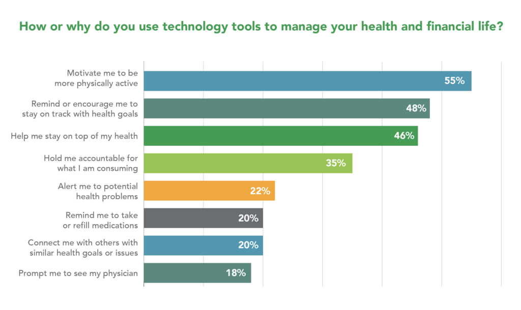 """Chart depicting survey responses to the question: """"How or why do you use technology tools to manage your health and financial life?"""""""