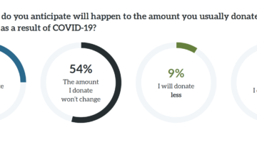 COVID-19 impact on financial support for nonprofits