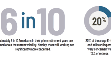 The impact of market volatility on retirement, Alliance for Lifetime Income retirement reset study