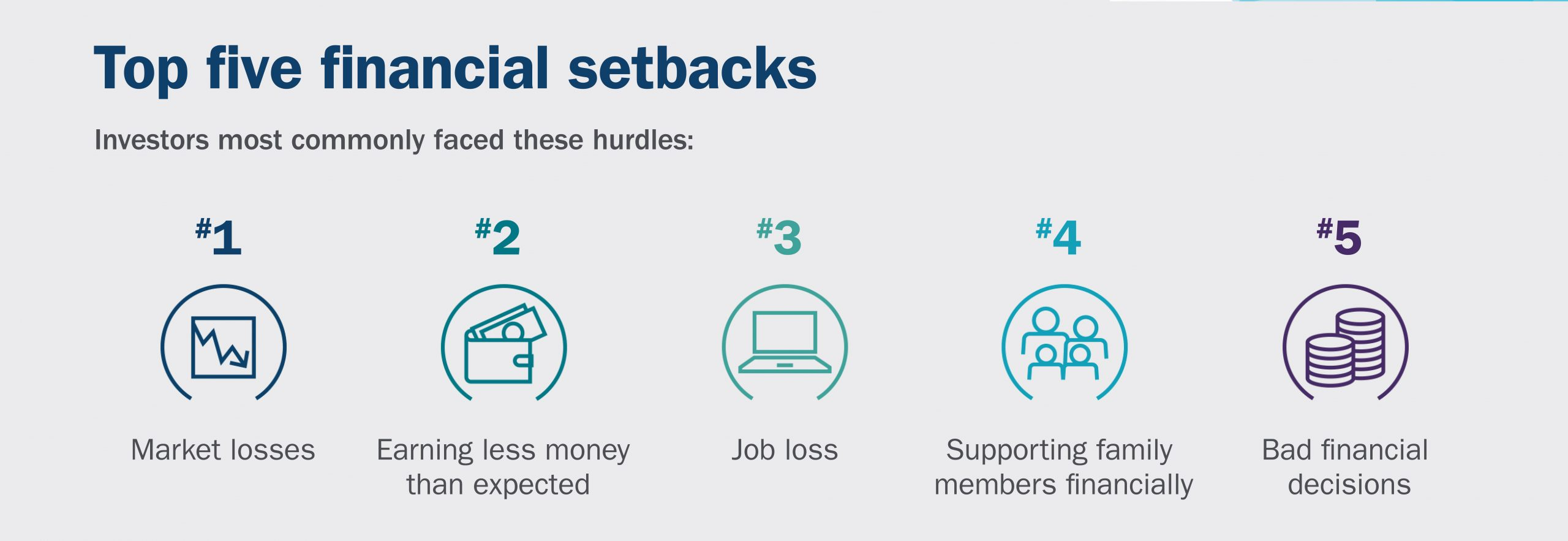 Financial setbacks: top five