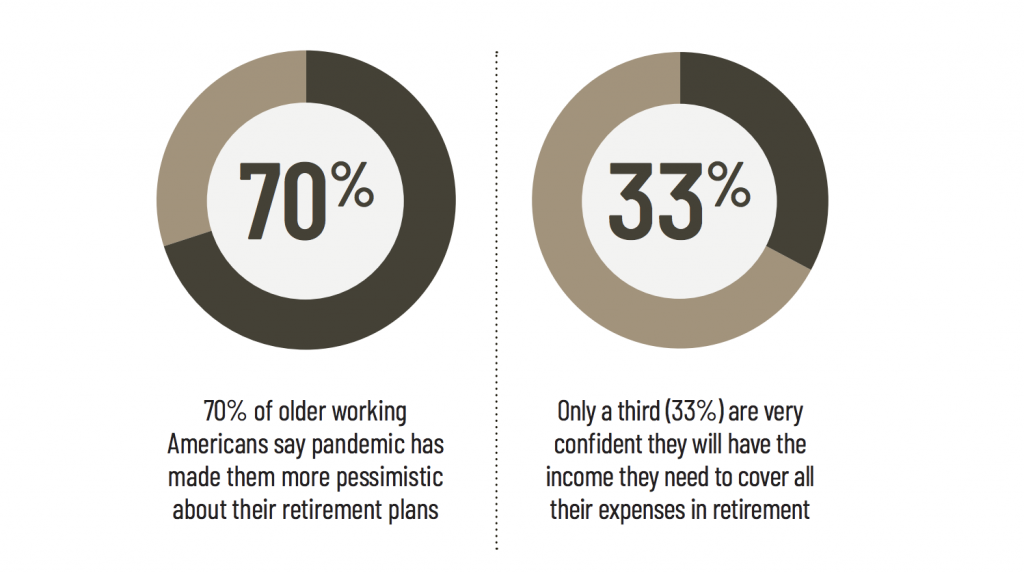 70% of older working Americans say pandemic has made them more pessimistic about their retirement plans; Only a third (33%) are very confident they will have the income they need to cover all their expenses in retirement