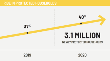 A chart showing the protected income increase from 2019 to 2020