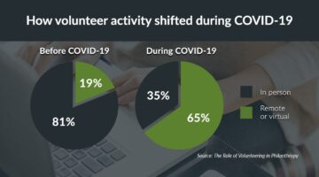 Volunteering during COVID-19 -- a shift in activity -- from Fidelity Charitable