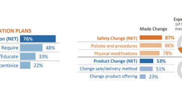 PNC Spring 2021 Economic Outlook Survey Results: COVID-19 Vaccine's Impact on Business
