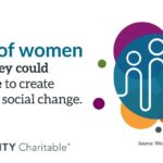 86% of women wish they could do more to create positive social change, Fidelity Charitable 2021 women and giving study