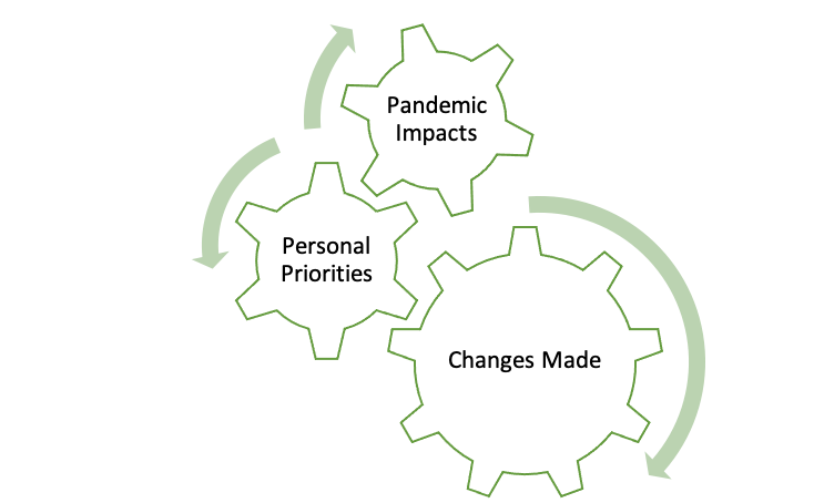 A graphic showing the interrelated nature of the pandemic and priorities and changes made, depicting each as a gear that makes the others turn