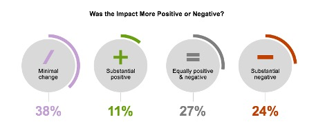 Was the impact more positive or negative? Minimal change: 38%. Substantial positive: 11%. Equally positive and negative: 27%. Substantial negative: 24%.